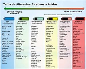 Tabla Alimentos Acidos y Alcalinos